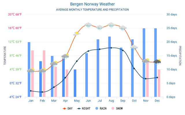 Bergen Temperatura