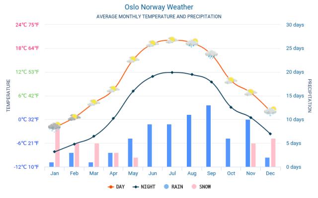 Oslo Temperatura