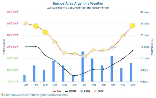 Clima Buenos Aires